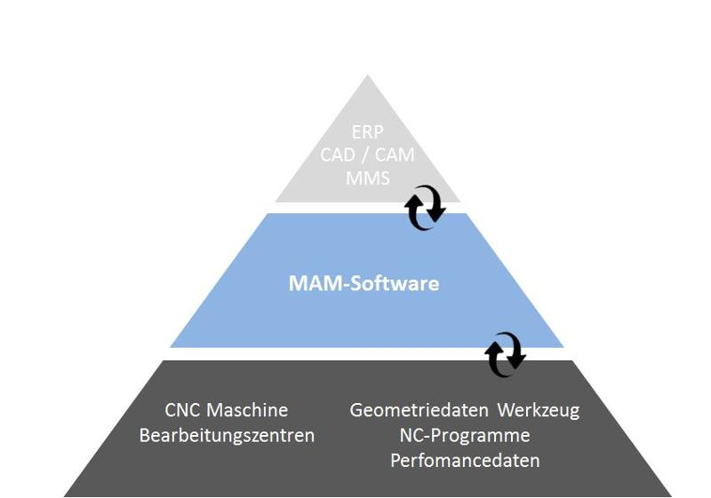Manufacturing Execution Software
