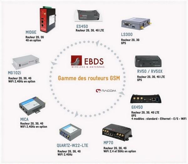 Range of GSM routers (2G, 3G, 4G)