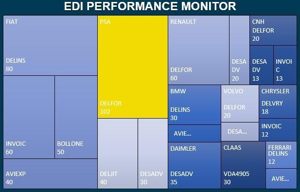 Perchè è importante misurare le performance