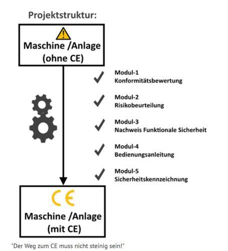 CE-Kennzeichnung Anlagen