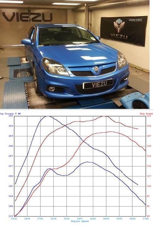 Car tuning and ECU remapping
