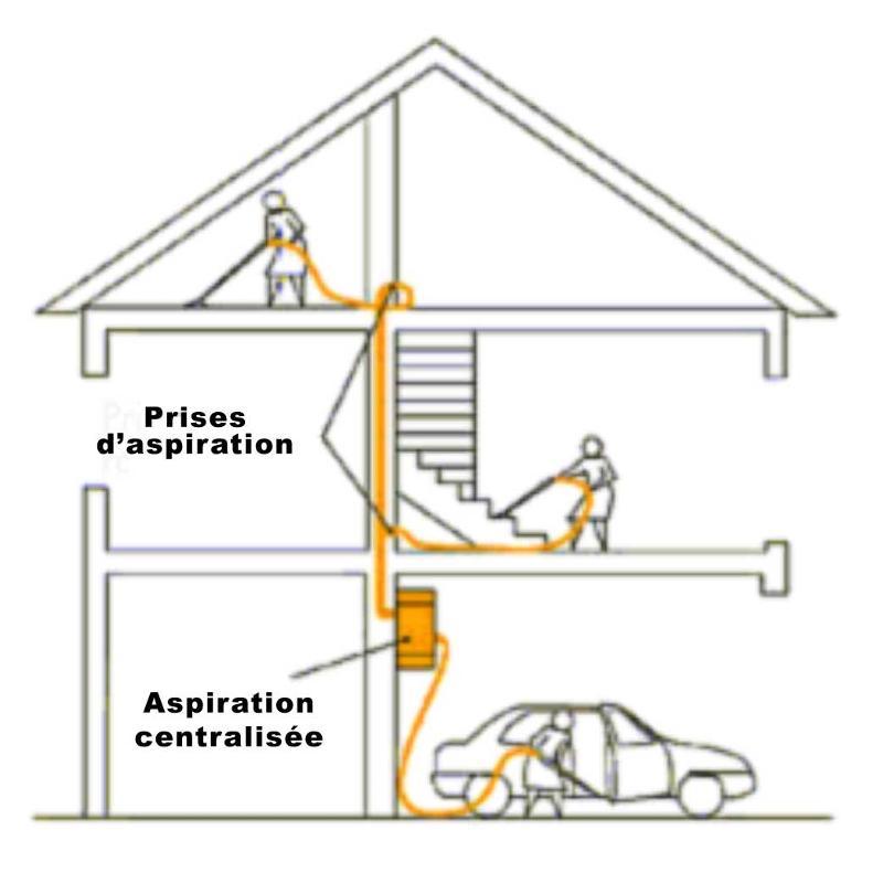 L'aspirateur est fixé dans un sous sol ou garage relié an réseau PVC pour desservir les prises d'aspiration. (1 prise d'aspiration couvre 50 à 70 M²) www.huskyfrance.com