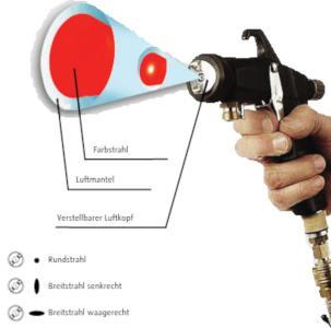 Das Prinzip der METACAP Spritzpistole