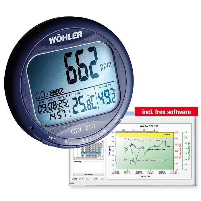 CO2 Messgerät zur Überwachung der Kohlenstoffdioxid-Konzentration (in ppm) und weiteren Qualitätsfaktoren der Luft
