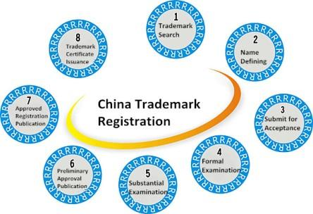 China Trademark registration Process