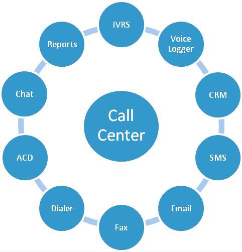 Современный контакт-центр умеет обслужить клиента наилучшим образом. Наши решения предоставляют мультиканальное общение, обслуживание в IVR, планирование звонков, гибкое управление очередями и пректам
