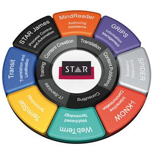 STAR est à la fois prestataire de services (traduction, rédaction technique...) et de solutions maison (outil de TAO, rédaction assistée, workflow automatisé, gestion automatisée d'informations...).
