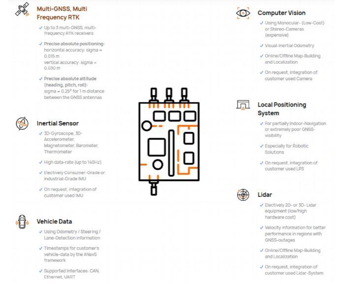 Sensor Fusion Framework