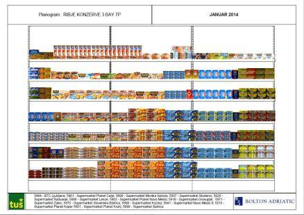 planogram for  FMCG category canned fish