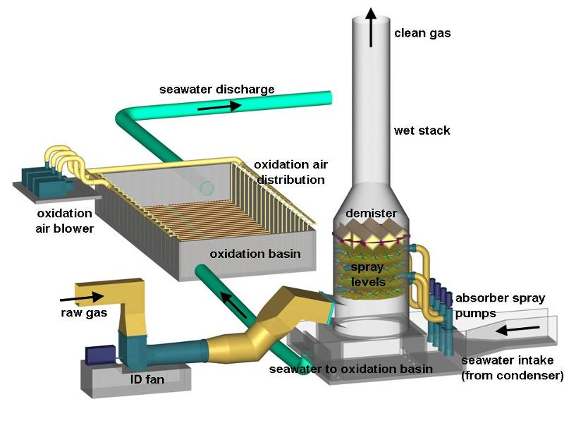 Wet Flue Gas Desulfurization With Seawater - Acid Gas Removal