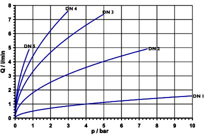 Electrovanne 2/2 à commande directe, NF, DN 1- 5; sans... - 43.00x.142, 1