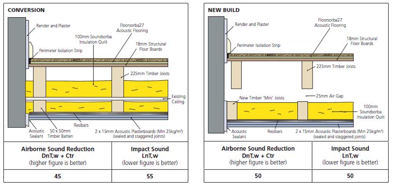 Acoustic flooring boards  - Floorsorba27