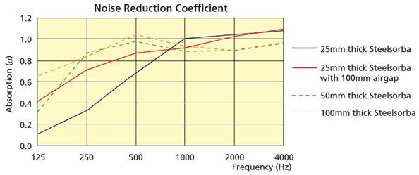 Sound absorbing industrial panel - Steelsorba
