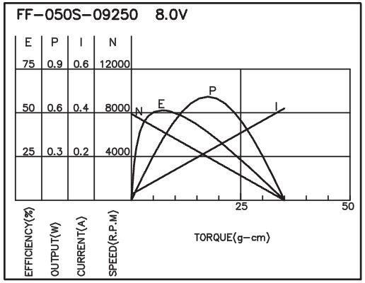 Brush DC Motor/Flat Type - F-050
