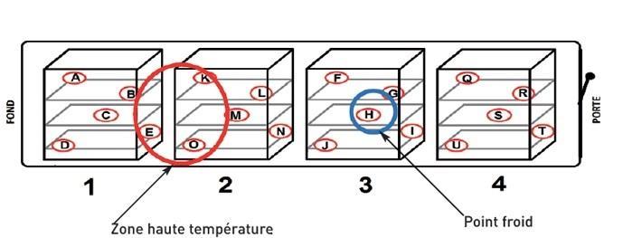 Cartographie d'autoclave - Qualification d'autoclave et de stérilisateur continu