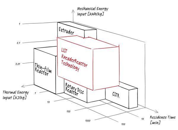 KneaderReactor Technology - null