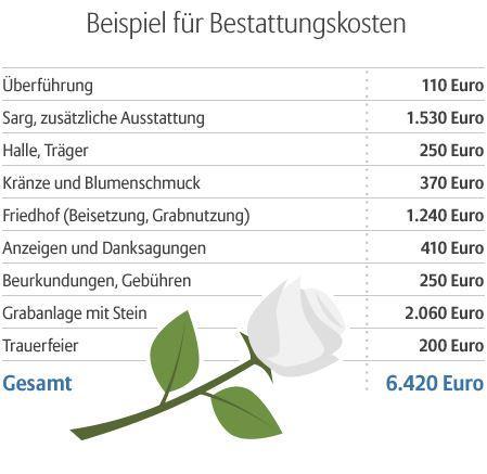 Sterbegeldversicherung Bremen