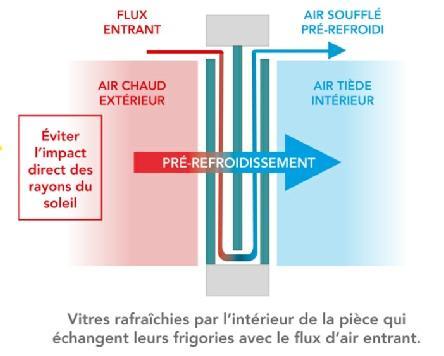 Fenêtres énergie renouvelable EnR UNIVR - null