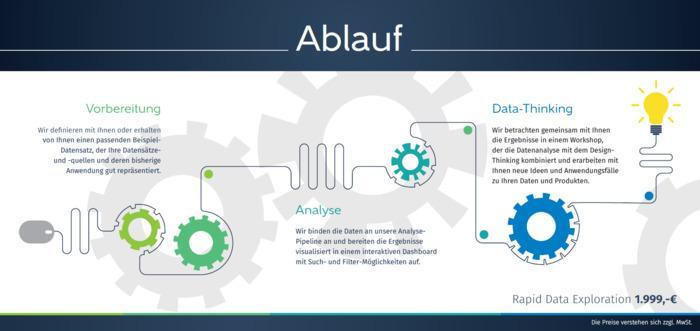 Rapid Data Exploration -