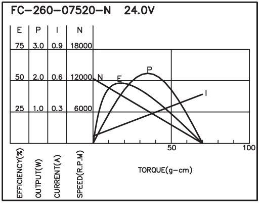 FC-260 - Brush DC Motor