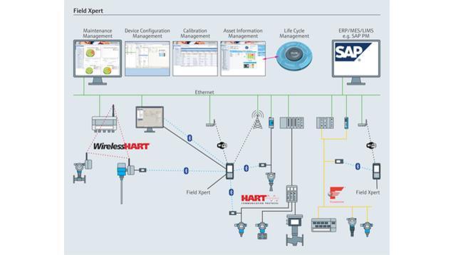 composants systeme enregistreur datamanager - asset management SFX350