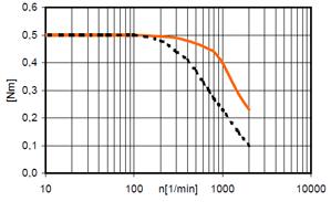 drylin® step motor NEMA17 - null