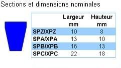 Courroies trapézoïdales - COURROIES DE SECTION ÉTROITE