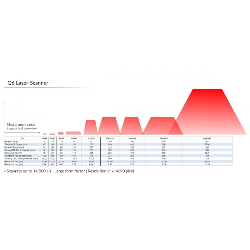 Laser sensor Q6 for 2D/3D measurements - comprehensive selection of models for automatic contactless dimensional control