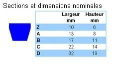 Courroies trapézoïdales - COURROIES DE SECTION CLASSIQUE
