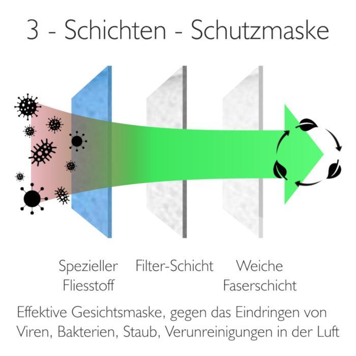 MUNDSCHUTZMASKE 3-LAGIG - 3 Schichten sorgen für bestmöglichen Schutz vor Viren, Bakterien, Staub und ande