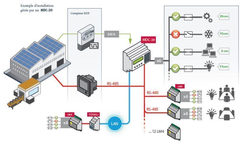 MDC-20 - Optimiseur d'énergie - Optimiseur de charges pour tarif jaune ou tarif vert | Com : RS485, Ethernet