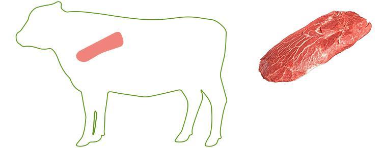 Topblade - Cuts of Beef