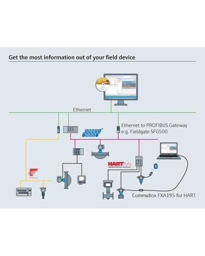 FieldCare SFE500 - Configurazione universale dei dispositivi