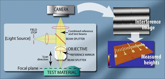 Optical Profiler Basics - null