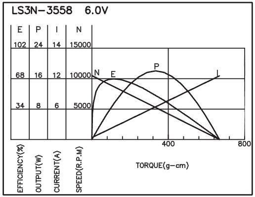 L3N - Brush DC Motor