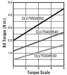 visseuses electriques - DLV7530-MKE