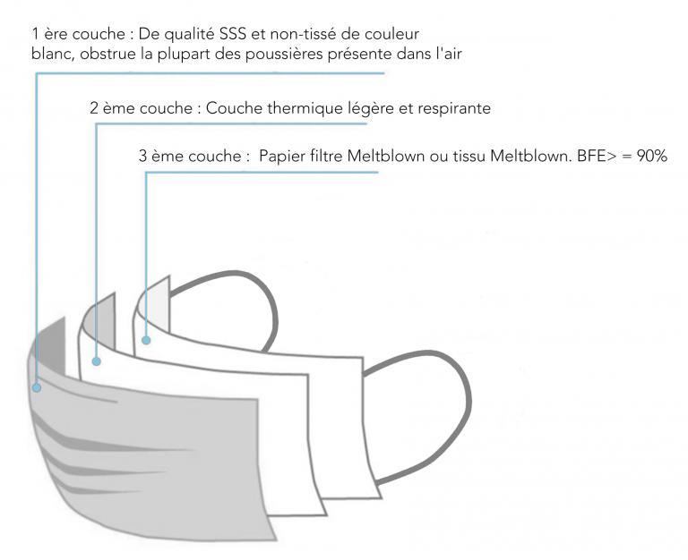 Masque Jetable 3 Plis - null