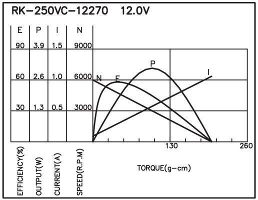 RK-250 - Brush DC Motor