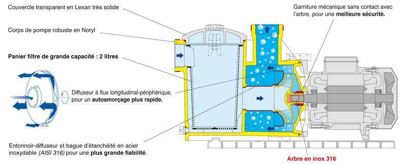 Pompes de piscine et balnéo - MPC