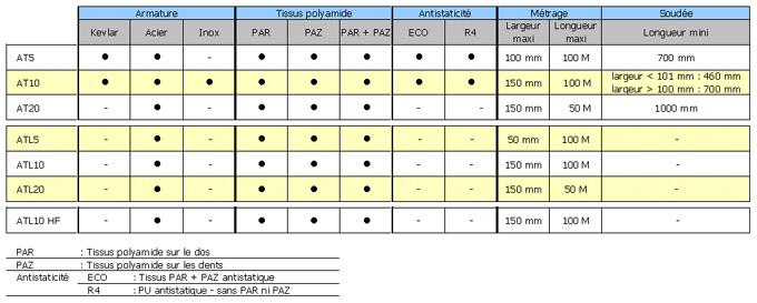 Courroies dentées en polyuréthane - Profil AT