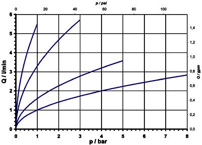 2/2 way direct acting solenoid valve combinable - 43.00x.xx6