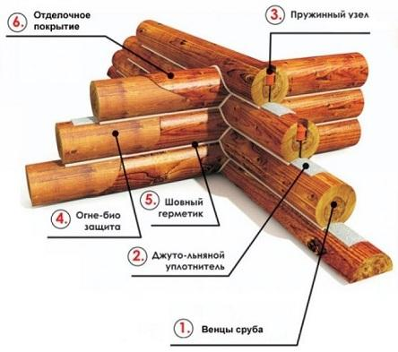 CYLINDER LOG WALL PREFAB HOUSE KITS @200 USD - prefab sets of wall structures in NATURAL MOISTURE CYLINDER LOG of walls