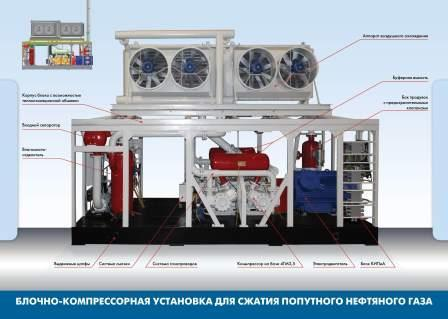 Автомобильная газонаполнительная компрессорная станция - АГНКС предназначены для заправки сжатым природным газом газобаллонных автомобиле