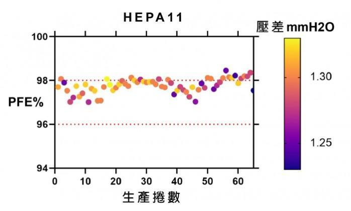 HEPA - 彩丽HEPA使用水驻极工序与熔喷技术,其低压差高滤效的设计,能比一般熔喷布高3.5倍以上的透气度。