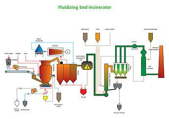 Bubbling Fluidized Bed - Burning process of solid organic matter