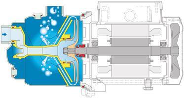 Pompes auto-amorçantes - NGX