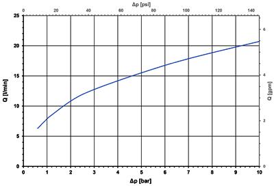 Axial valve, DN 5 - 51.005.125 bi