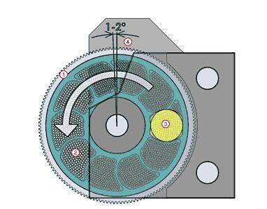 SF - Filtri rotanti brevettati per applicazioni termosensibil