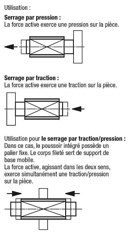 Poussoir à ressort à tige de traction/pression - Poussoirs latéraux à ressort