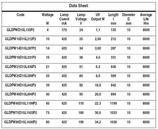 GERMICIDAL QUARTZ LAMPS - Lamp Type: GLDP-P2 - null